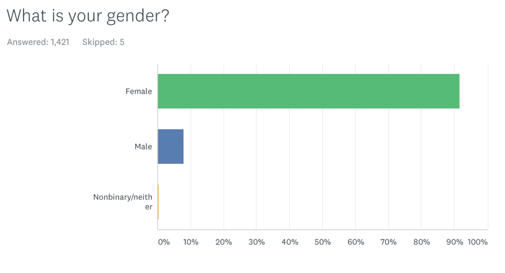 A graph showing 90% of Kate's readers are female.