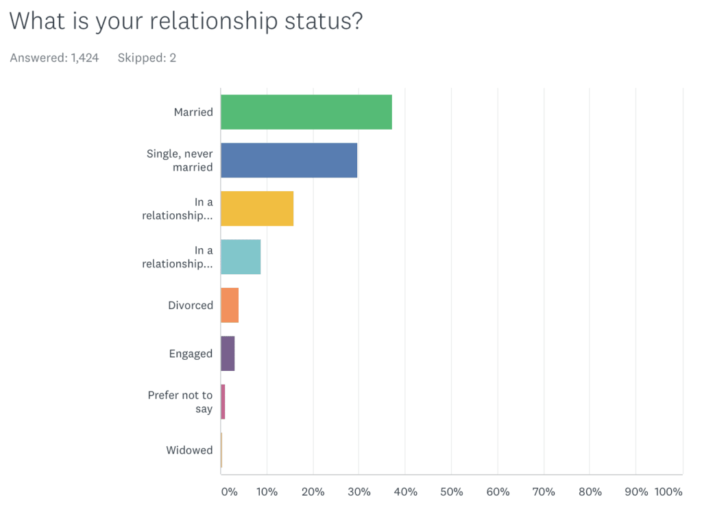Chart of AK readers' relationship statuses, most of whom are married.