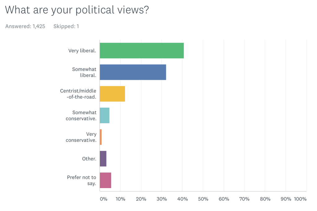 Chart showing most AK readers hold liberal political views.