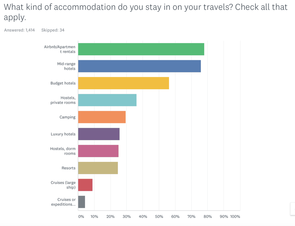 Graph of accommodation AK readers use.